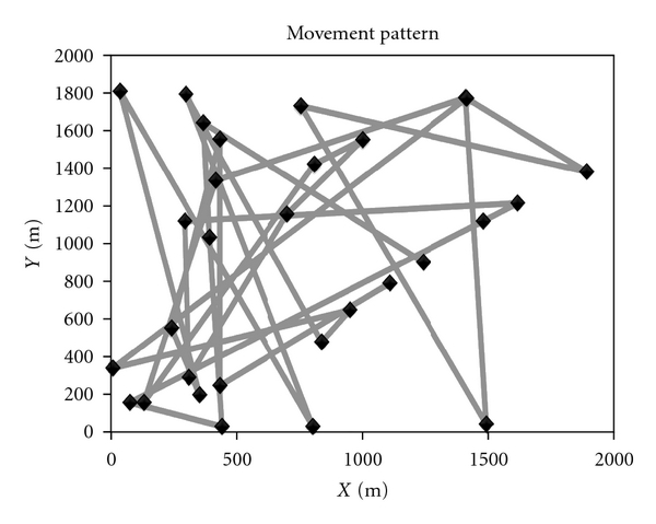 (b) Movement pattern of a mobile node in RWP