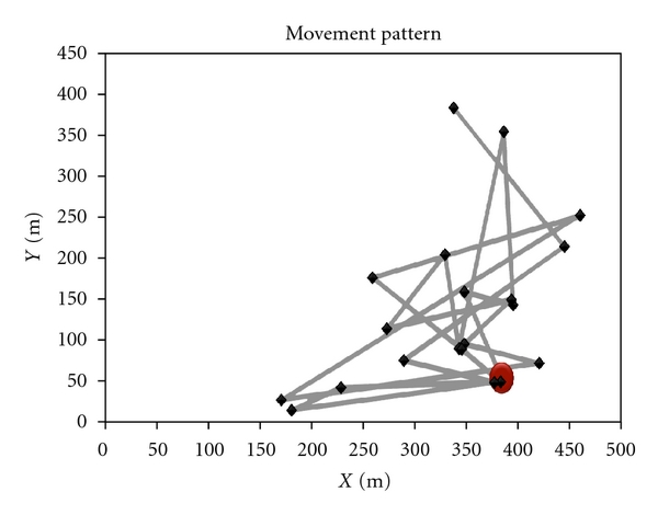 (a)  Movement pattern of a mobile node in SWIM with