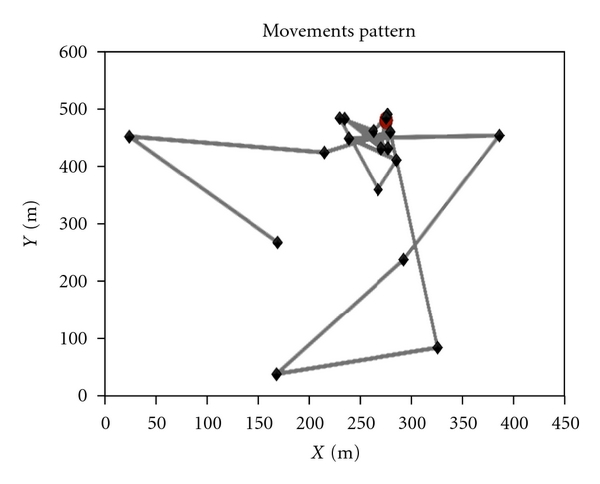 (b)  Movement pattern of a mobile node in SWIM with
