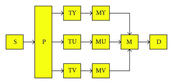 (a) MPEG-4 SP decoder