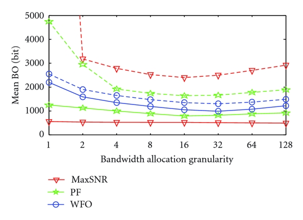 (a) Mean buffer occupancy for close mobiles (solid lines) and far mobiles (dashed lines)