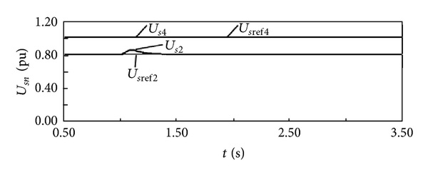 (b)  AC bus voltage of VSC2 and VSC4