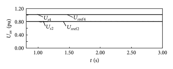 (c)  AC bus voltage of VSC2 and VSC4