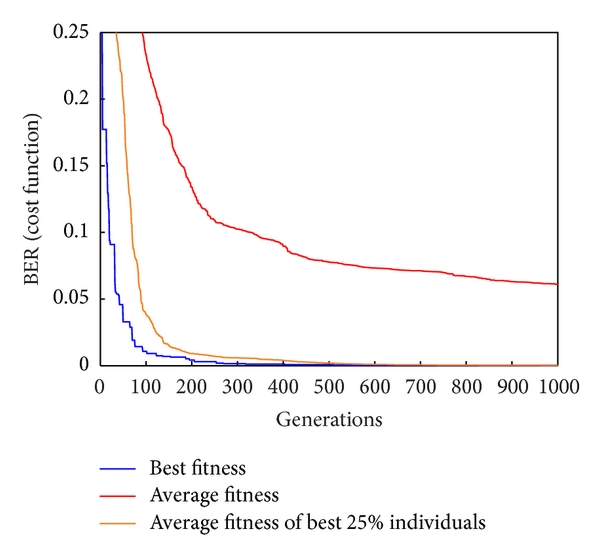 (b) Cost function over generations