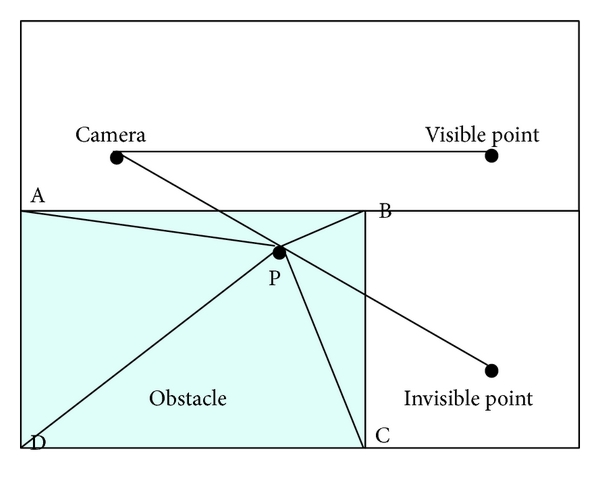(a) Point inside the obstacle