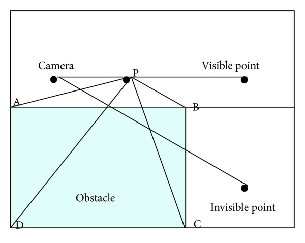 (b) Point outside the obstacle
