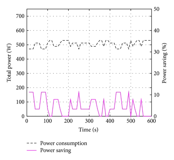 (a) FUFL: total power consumption (left y-axis) and power saving (right y-axis)