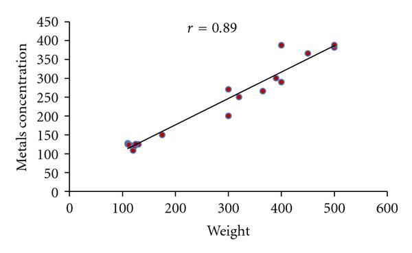 (a) Correlation between metals concentration in Muscle and Weight