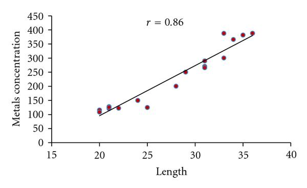 (b) Correlation between metals concentration in Muscle and Length