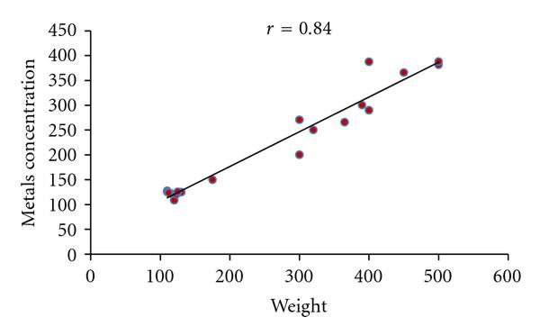 (c) Correlation between metals concentration in Liver and Weight