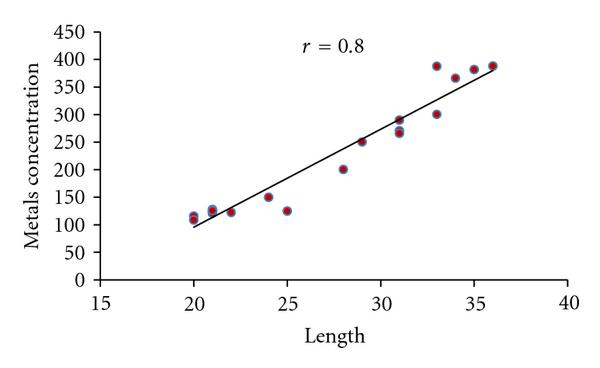 (d) Correlation between metals concentration in Liver and Length