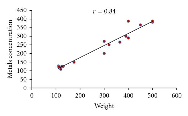 (e) Correlation between metals concentration in Gills and Weight