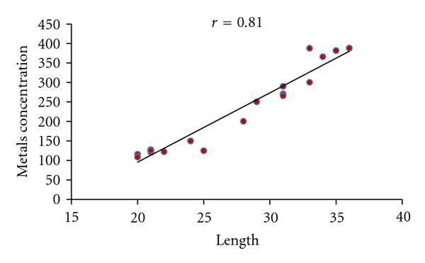 (f) Correlation between metals concentration in Gills and Length