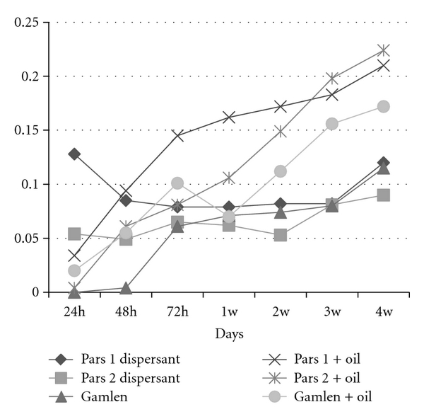 (b) Growth rate of Pseudomonas spp. bacteria in Siri province
