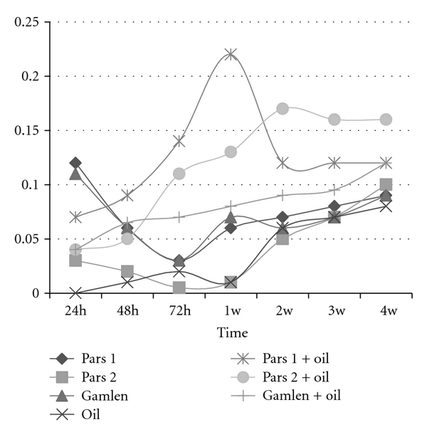 (a) Growth rate of 7-P bacterium;