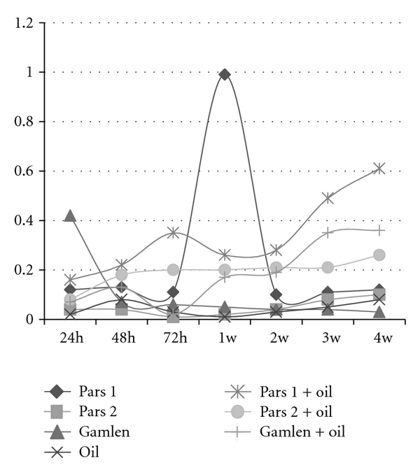 (b) Growth rate of 8-E bacterium