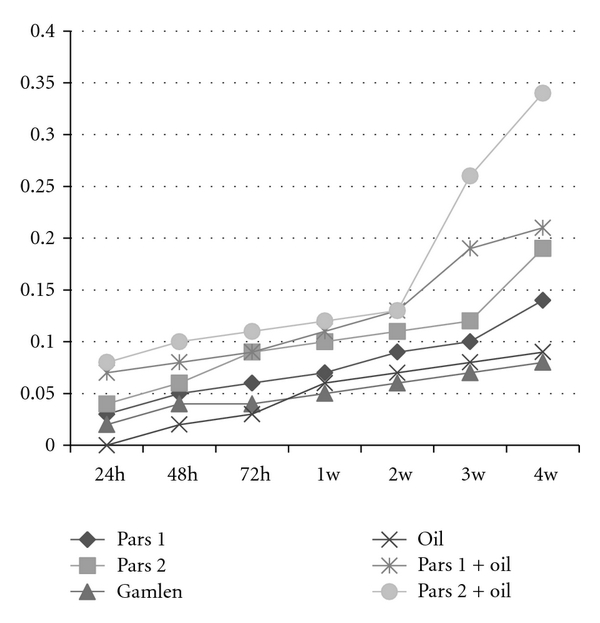 (c) Growth rate of 5-E bacterium