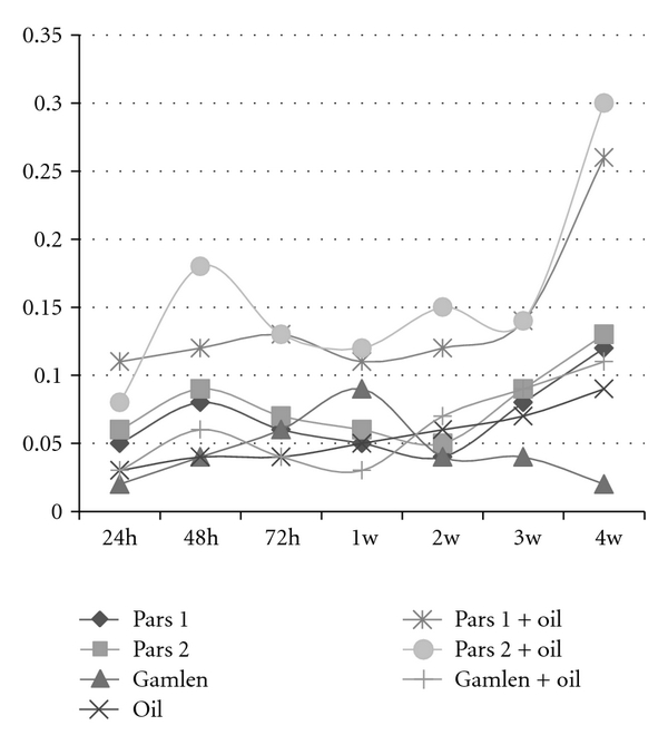 (d) Growth rate of 1-E bacterium