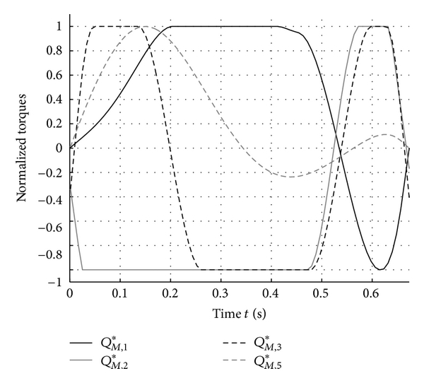 (a) Optimization results for the joint torques