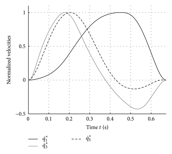 (b) Optimization results for the joint velocities