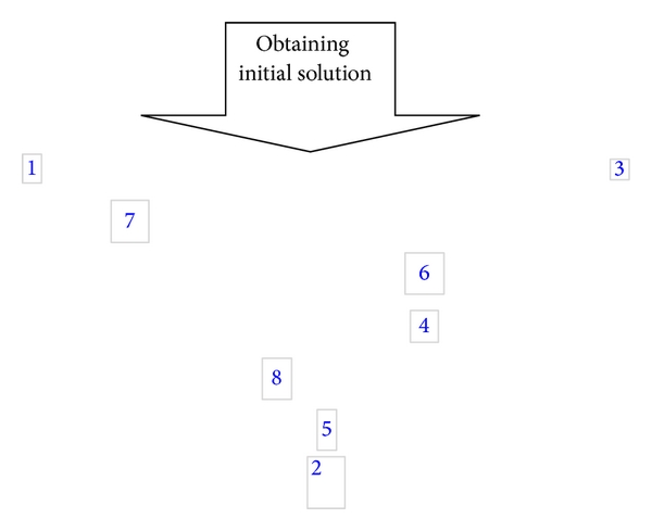 (d) Initial solution