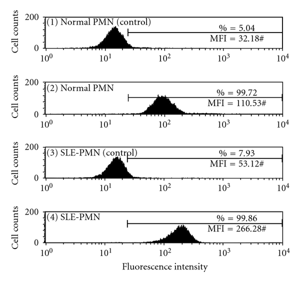 (c) CD53 expression on PMN (an example)