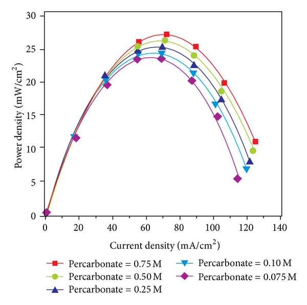 (b) The curved lines indicate that the maximum power density is almost same for the variation of fuel concentration from 0.75M to 0.075M