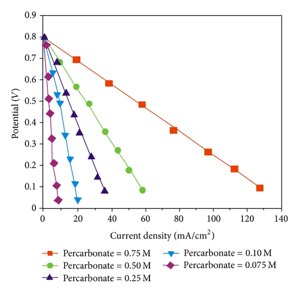 (a) The lines indicate that the current density increases by increasing the concentration of oxidant from 0.075M to 0.75M