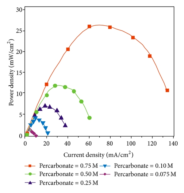 (b) The curved lines indicate that the power density increases by increasing the concentration of oxidant from 0.075M to 0.75M