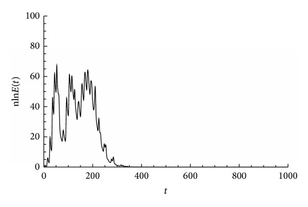 (b) Instantaneous energy  stored in the nonlinear oscillator