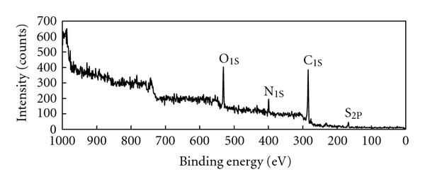 (a) The wide scan for PPy-PVS oxidised film at the electrolyte side