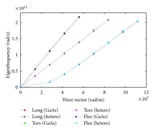 (a) Isotropic approximation