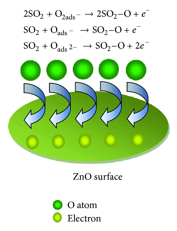 (b) SO2 gas sensing on ZnO surface ZnO