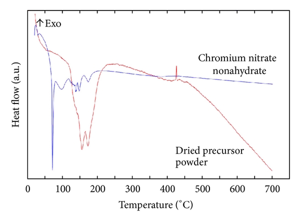 FTIR spectra of pure chromium nitrate nonahydrate and the