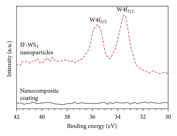 Deposition of nanocomposite coating using AACVD. (a