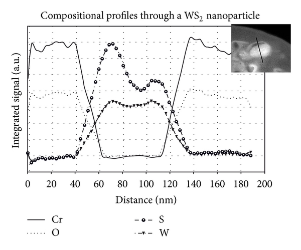 Nanocomposite Coatings Codeposited with Nanoparticles