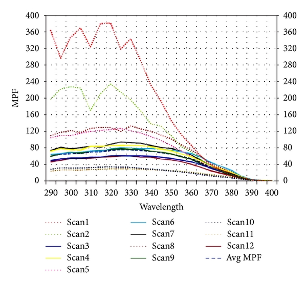 (a) MPF for SU9 formulation without modification