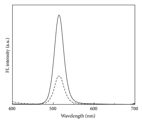 526862.fig.005a