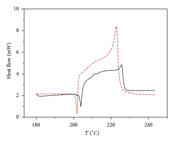 (a)   DSC curve at heating rate of 1°C/min