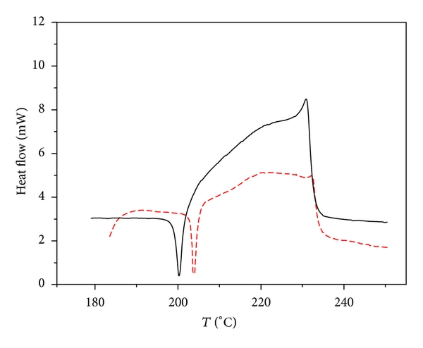 (b)  DSC curve at heating rate of 2°C/min
