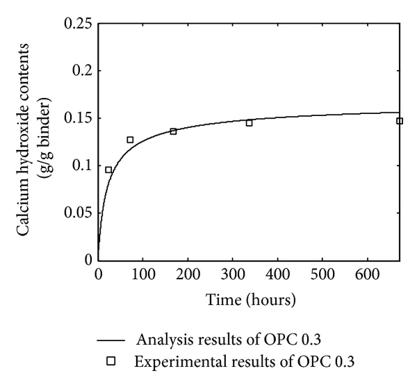 (b) OPC paste with water-to-cement ratio 0.3