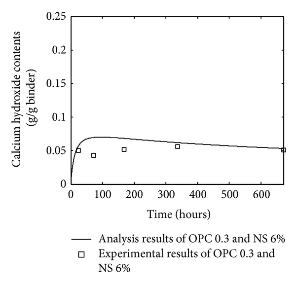(f) OPC-nanosilica paste with water-to-binder ratio 0.3 and 6% nanosilica