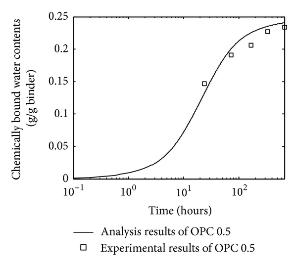 (a) OPC paste with water-to-cement ratio 0.5