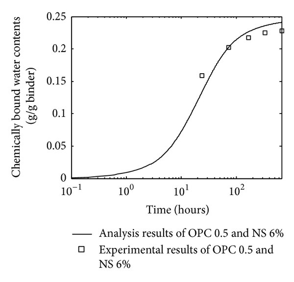 (e) OPC-nanosilica paste with water-to-binder ratio 0.5 and 6% nanosilica