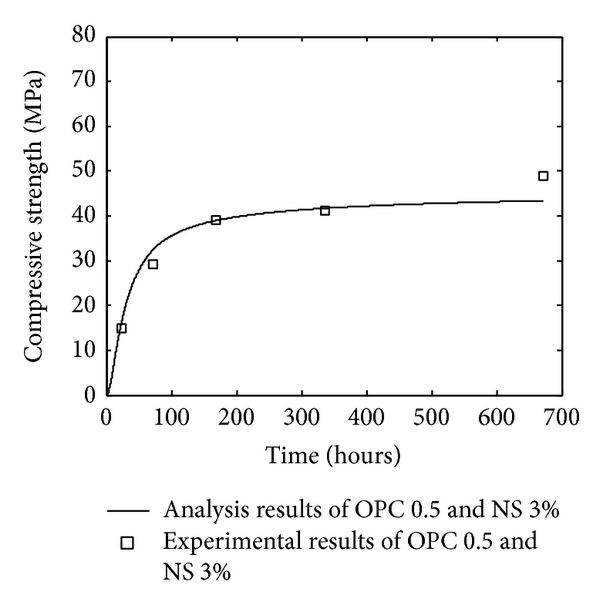 (c) OPC-nanosilica paste with water-to-binder ratio 0.5 and 3% nanosilica
