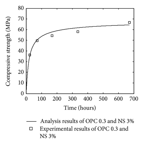 (d) OPC-nanosilica paste with water-to-binder ratio 0.3 and 3% nanosilica