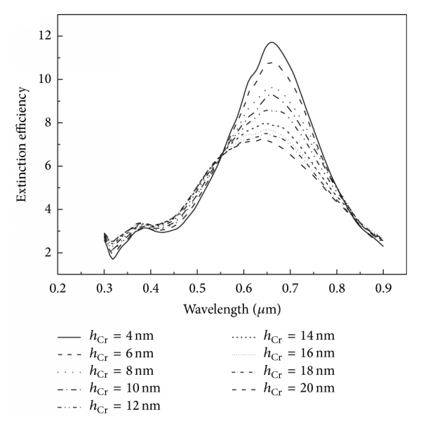 (a) Extinction spectra for different thickness of the Cr film