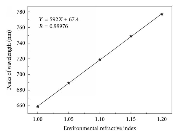 (b) Refractive index sensitivity curve for  nm