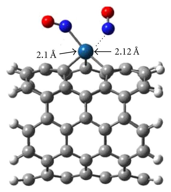 (b) Side view of (NO)2-adsorbed Pt-doped SWCNT perpendicular to the nanotype axis