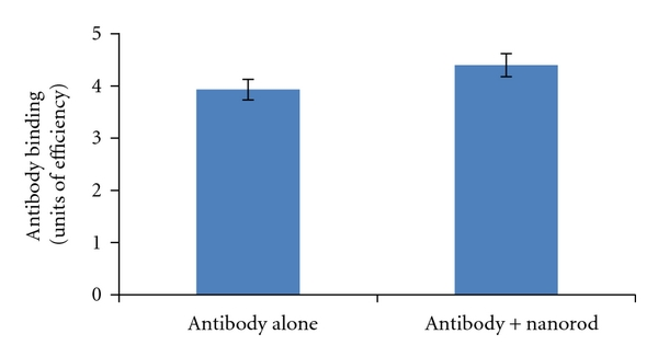 (a) Anti-EGFR antibody binding ability